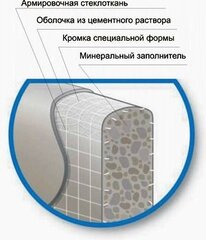 Плита на цементной основе AQUAPANEL Indoor  900х2400х12,5 мм